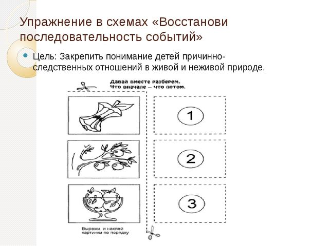 Упражнение в схемах «Восстанови последовательность событий» Цель: Закрепить п...