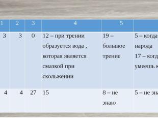 Эксперимент 1 № 1 2 3 4 5 6 Да 3 3 0 12 – при трении образуется вода , котор