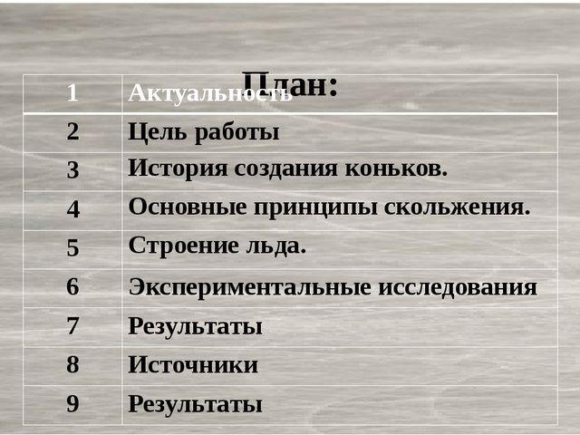 План: 1 Актуальность 2 Цель работы 3 История создания коньков. 4 Основные пр...