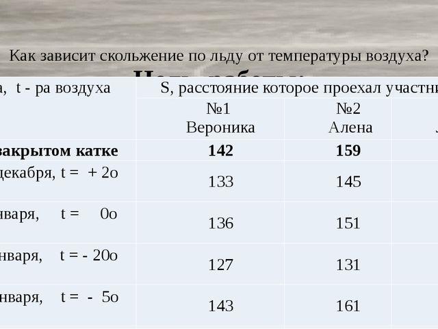 Цель работы: Как зависит скольжение по льду от температуры воздуха? Дата,t -...