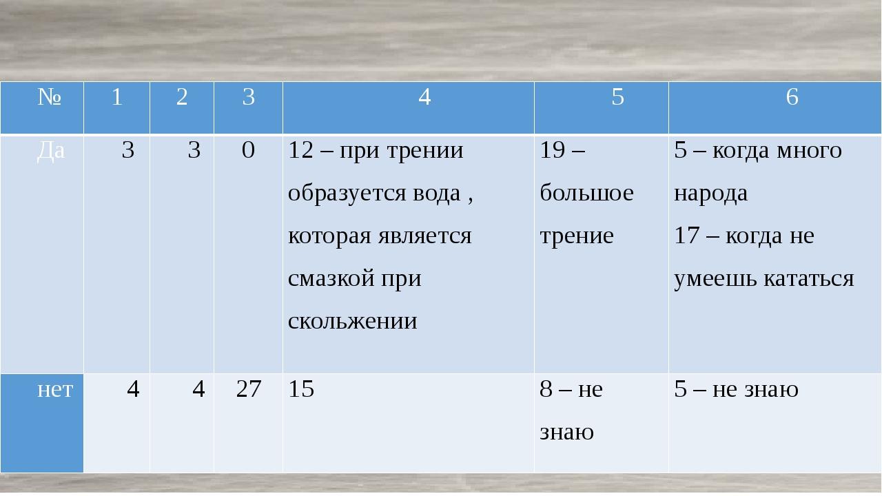 Эксперимент 1 № 1 2 3 4 5 6 Да 3 3 0 12 – при трении образуется вода , котор...
