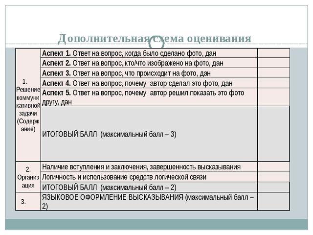 Дополнительная схема оценивания Задание 3 – описать фото 1. Решение коммуник...