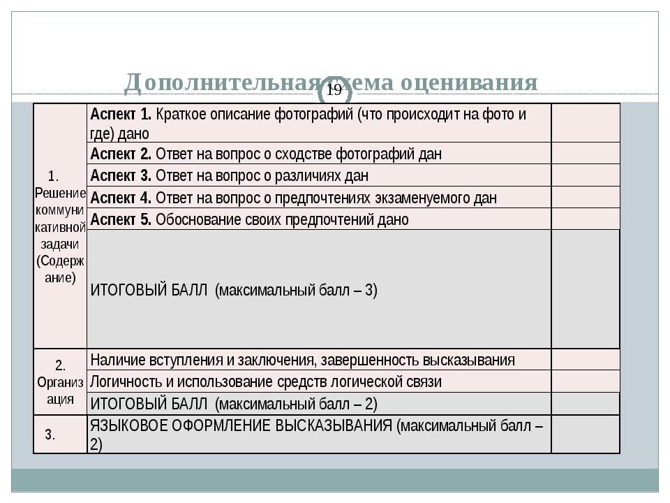 Дополнительная схема оценивания Задание 4 – сравнить фото 1. Решение коммуни...
