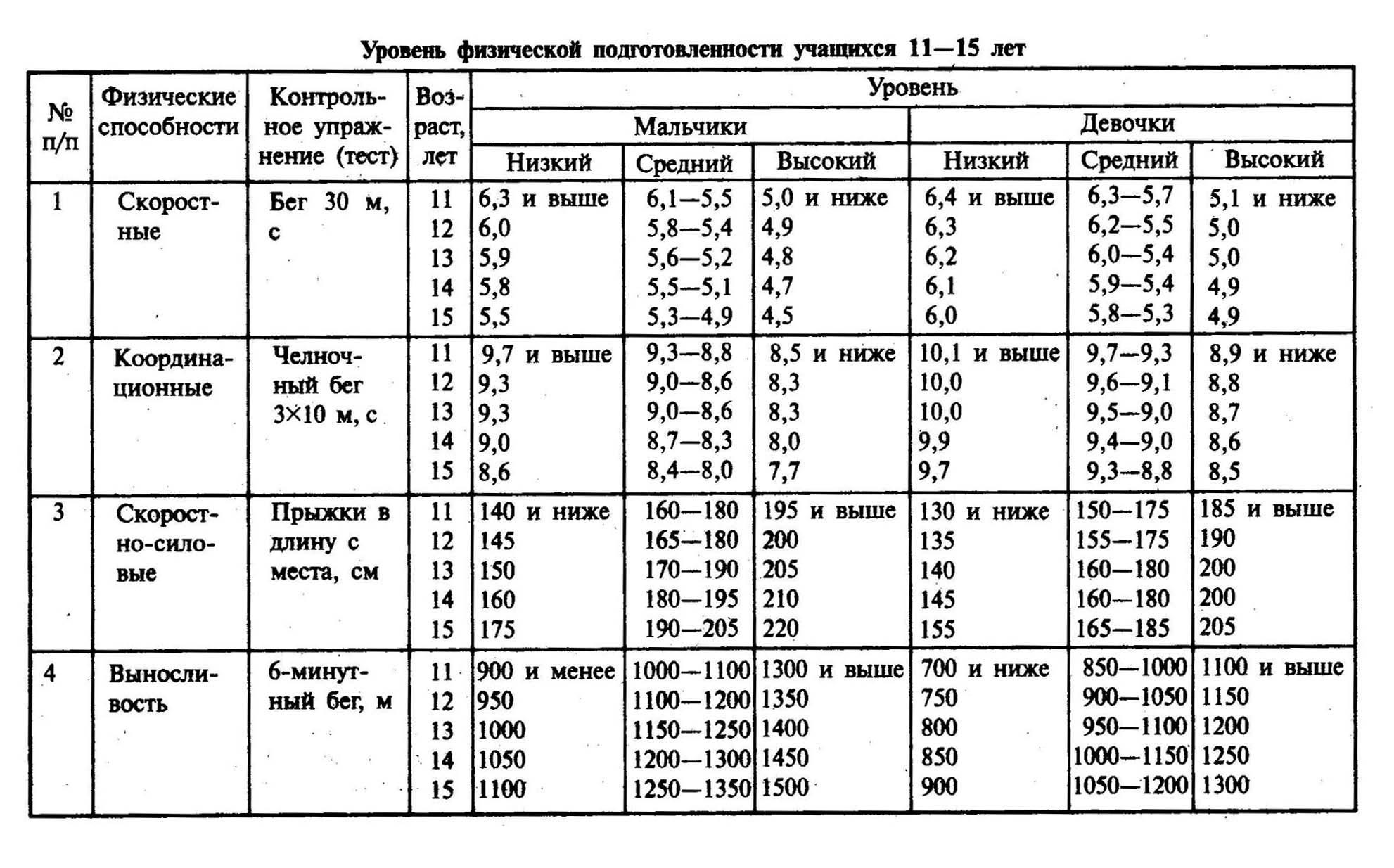 физической таблицы подготовленности уровня
