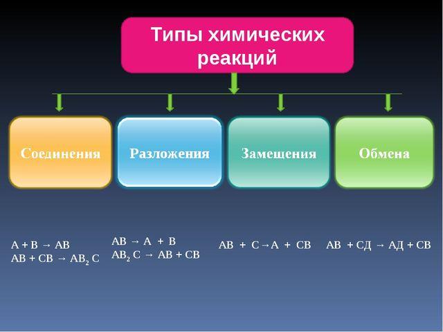 Типы химических реакций A + B → AB AB + CB → AB2 C АВ → А + В AB2 C → AB + CB...