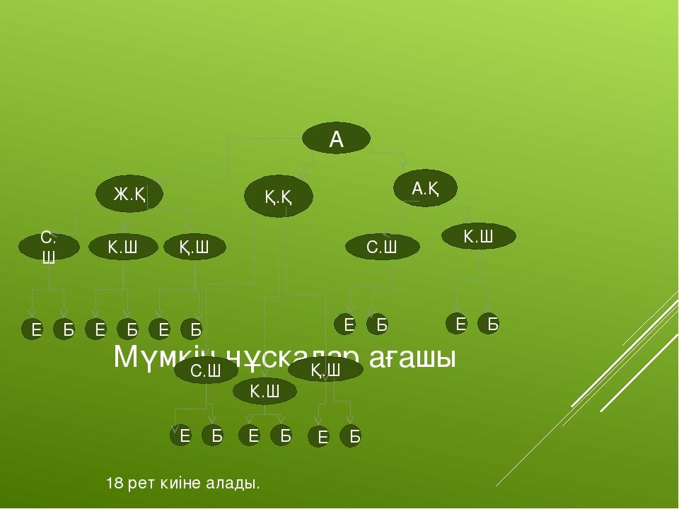 Мүмкін нұсқалар ағашы А Ж.Қ Е Б Е Е Б С.Ш Б К.Ш Қ.Ш С.Ш К.Ш Қ.Ш С.Ш К.Ш А.Қ...