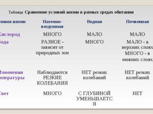 Таблица: Сравнение условий жизни в разных средах обитания Условия жизниНазем