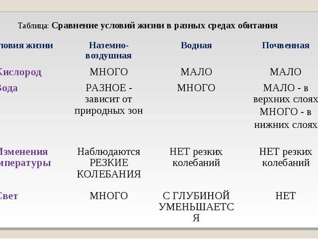 Таблица: Сравнение условий жизни в разных средах обитания Условия жизниНазем...