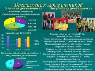 Достижения моих учеников Учебная деятельность Внеурочная деятельность Конкурс