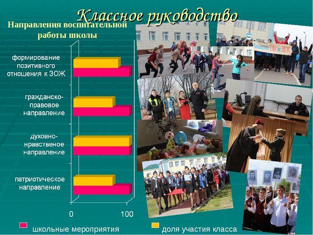Классное руководство школьные мероприятия доля участия класса Направления вос...