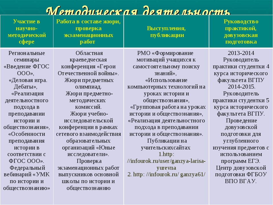 Методическая деятельность Участие в научно-методической сфереРабота в состав...
