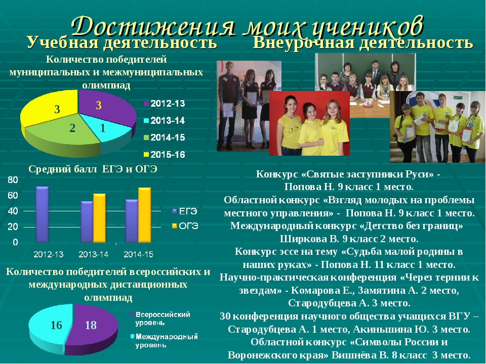 Достижения моих учеников Учебная деятельность Внеурочная деятельность Конкурс...