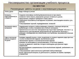 Несовершенство организации учебного процесса на местах Рекомендации работы на