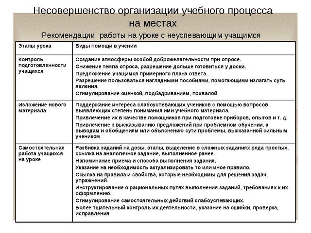 Несовершенство организации учебного процесса на местах Рекомендации работы на...
