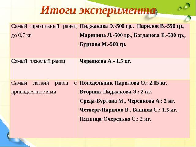 Итоги эксперимента Самый правильный ранец до 0,7 кгПиджакова Э.-500 гр., Пар...