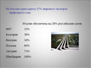 На Россию приходится 37% мирового экспорта природного газа Италия обеспечена