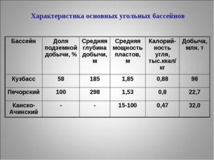 Характеристика основных угольных бассейнов БассейнДоля подземной добычи, %С