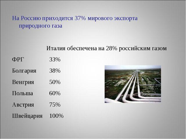 На Россию приходится 37% мирового экспорта природного газа Италия обеспечена...