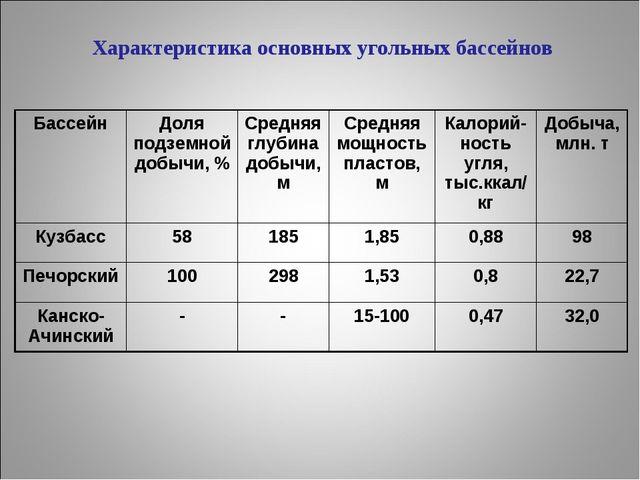 Характеристика основных угольных бассейнов БассейнДоля подземной добычи, %С...