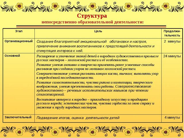 Структура непосредственно образовательной деятельности: ЭтапЦельПродолжи- т...