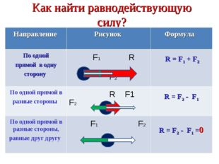 Как найти равнодействующую силу? R = F1 + F2 R = F2 - F1 R = F2 - F1 =0 Напра