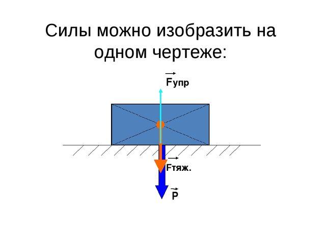 Силы можно изобразить на одном чертеже: Fтяж. Р Fупр
