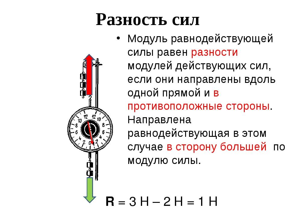 Разность сил Модуль равнодействующей силы равен разности модулей действующих...