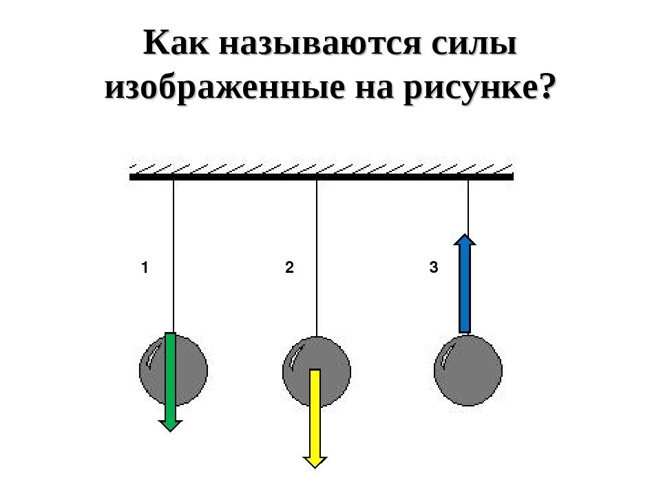 Как называются силы изображенные на рисунке? 1 2 3