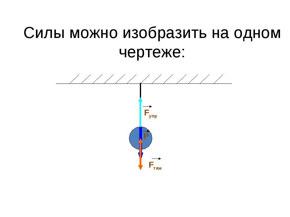 Силы можно изобразить на одном чертеже: Fупр Р Fтяж