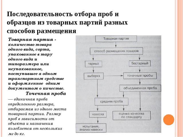 Последовательность отбора проб и образцов из товарных партий разных способов...