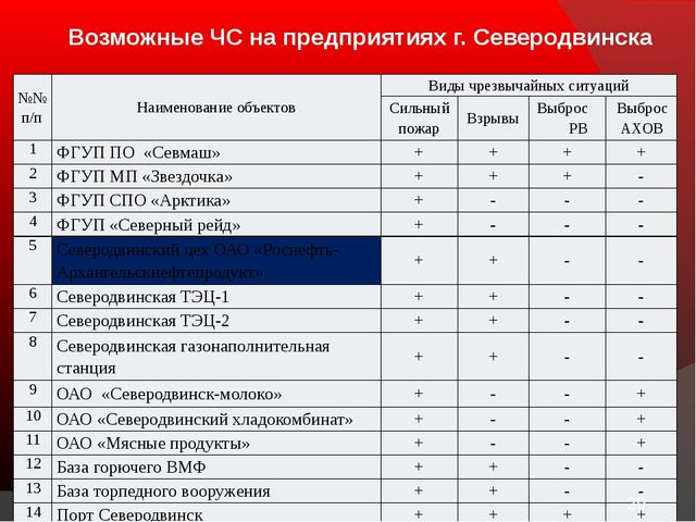 Возможные ЧС на предприятиях г. Северодвинска №№ п/п Наименованиеобъектов Ви...