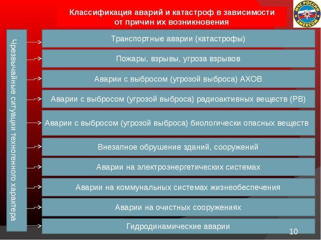 Чрезвычайные ситуации техногенного характера Классификация аварий и катастро...