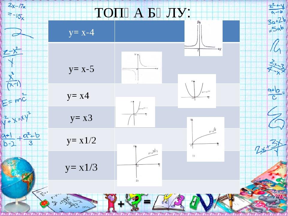 ТОПҚА БӨЛУ: y= x-4 y= x-5 y= x4 y= x3 y= x1/2 y= x1/3