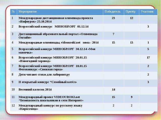 № Мероприятие Победитель Призёр Участник 1 Международная дистанционная олимпи...