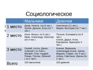 Социологическое исследование Цель: определение самых распространённых имён с