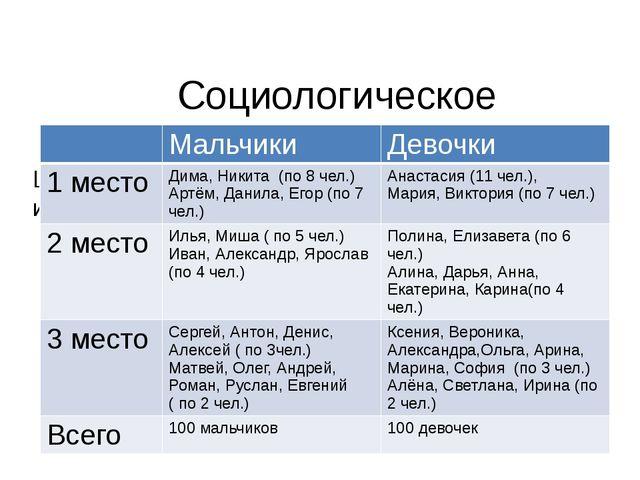 Социологическое исследование Цель: определение самых распространённых имён с...