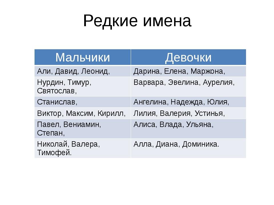Редкие имена Мальчики Девочки Али, Давид, Леонид, Дарина, Елена,Маржона, Нурд...