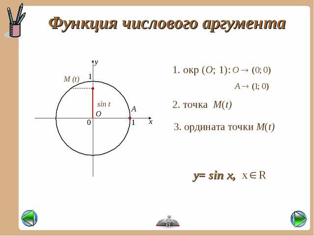 Функция числового аргумента x y 0 1 1 М (t) sin t 1. окр (О; 1): О А 2. точка...