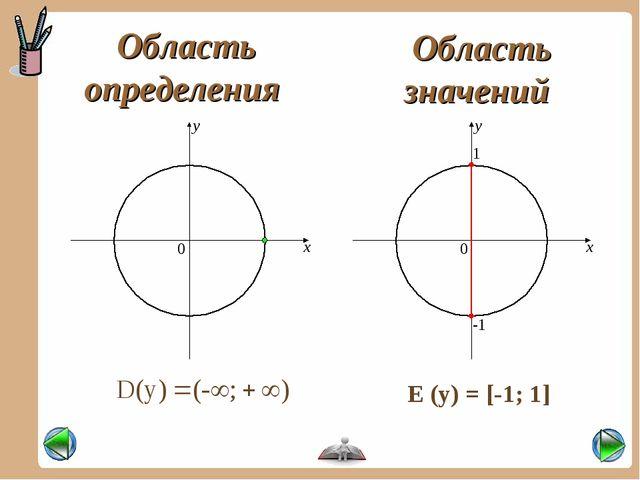 y Область определения Область значений -1 1 E (y) = [-1; 1]