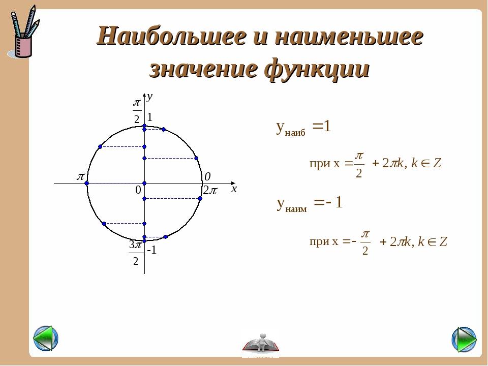 Наибольшее и наименьшее значение функции -1 1