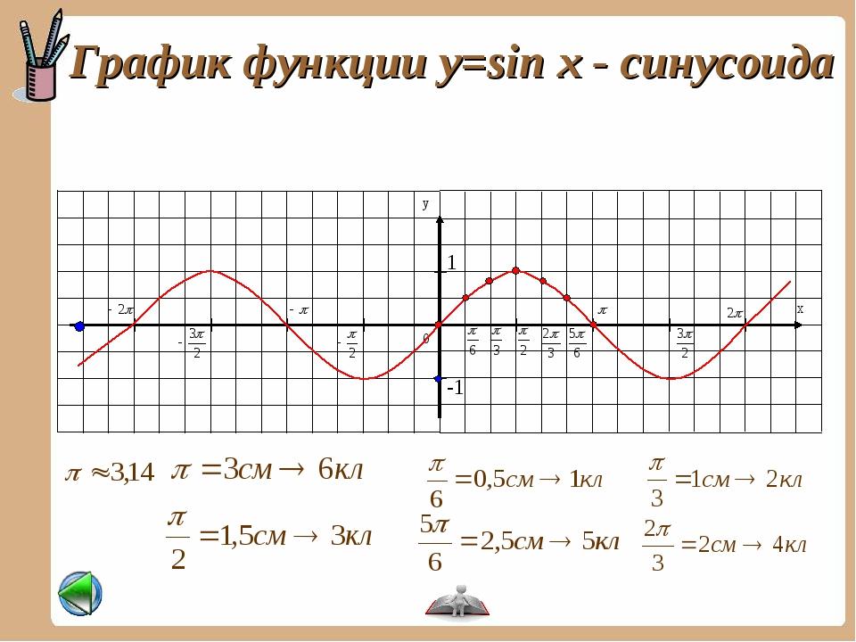 График функции y=sin x - синусоида -1 1