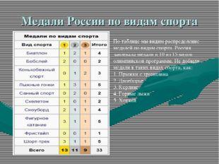Медали России по видам спорта По таблице мы видим распределение медалей по ви