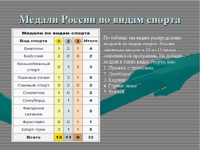 Медали России по видам спорта По таблице мы видим распределение медалей по ви...