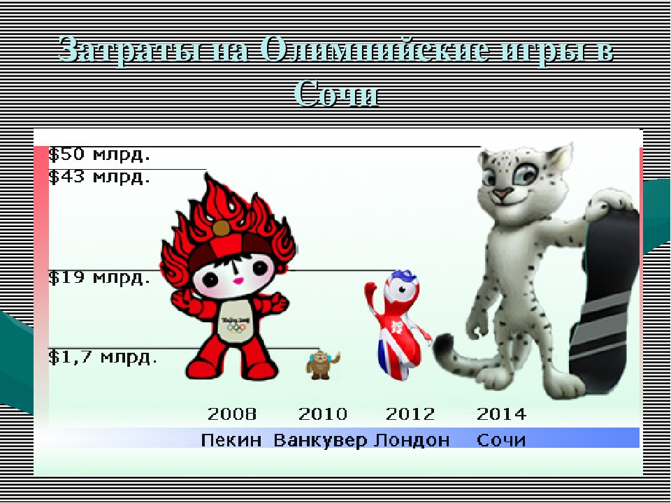 Затраты на Олимпийские игры в Сочи