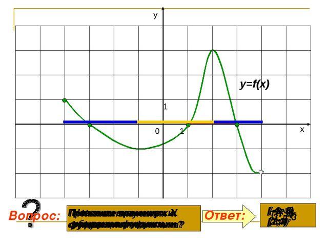 При каких значениях х функция положительна? При каких значениях х функция отр...