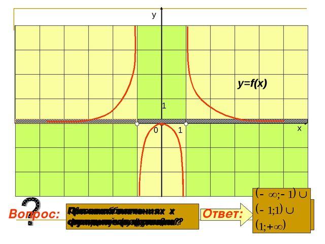 Какова область определения функции? При каких значениях х функция отрицательн...
