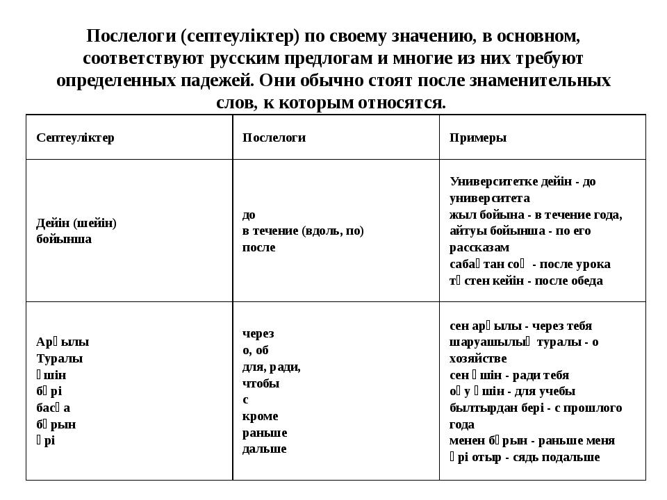 Послелоги (септеуліктер) по своему значению, в основном, соответствуют русски...