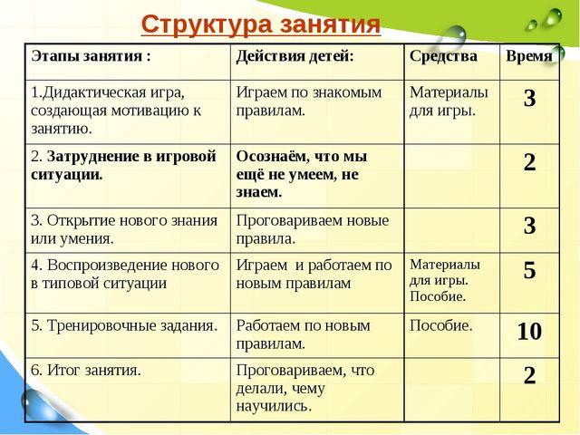 Структура занятия Этапы занятия :Действия детей:Средства Время 1.Дидактиче...