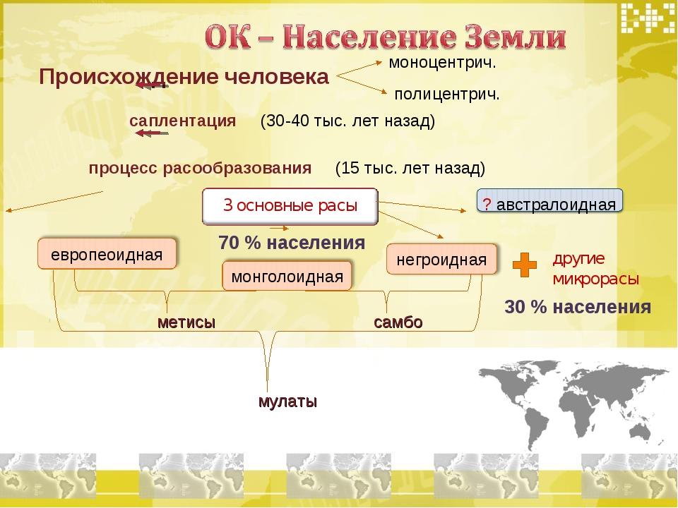Происхождение человека моноцентрич. полицентрич. саплентация (30-40 тыс. лет...
