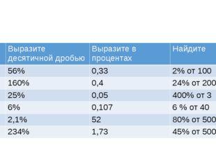 П/п Выразите десятичной дробью Выразите в процентах Найдите 1 56% 0,33 2% от
